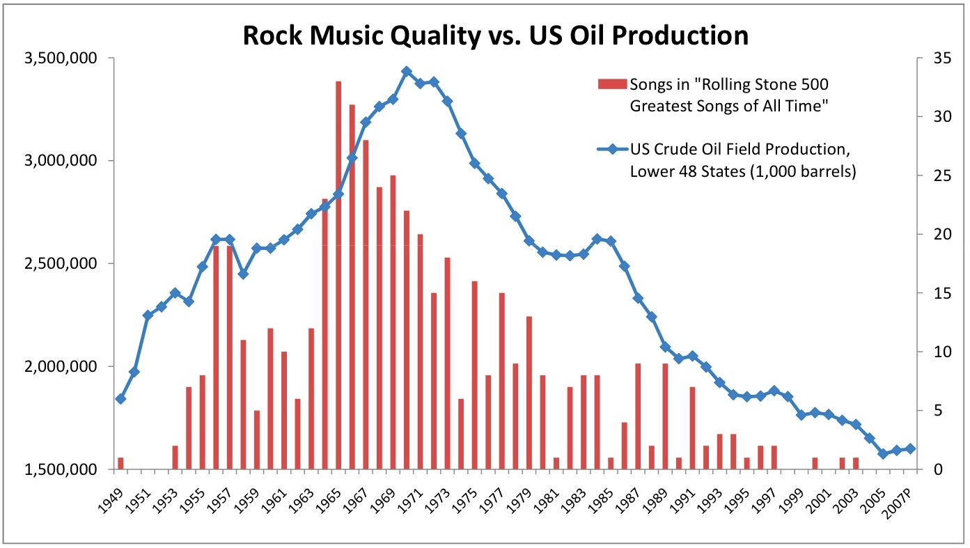 https://www.overthinkingit.com/wp-content/uploads/2008/09/rs-500-us-oil-production1.jpg
