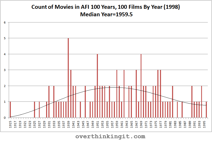 The Blockbuster Bell Curve: Are we running out of good movies, too?