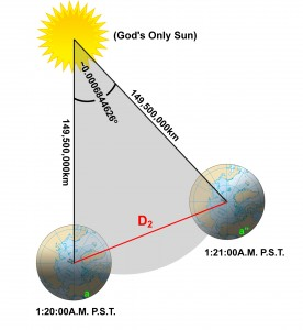 (Angles not to scale.  Earth and Sun ARE to scale, though.  You've been lied to all your lives...)