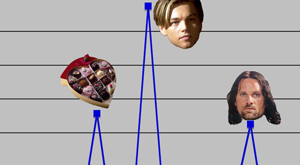 Analyzing Oscar