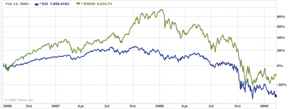 bombay-stock-exchange-vs-dow-jones