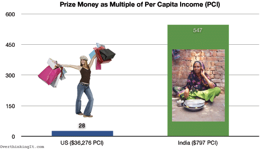 Prize Money as Multiple of Per Capita Income