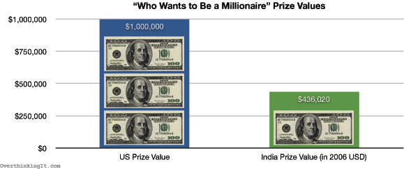 """Who Wants to Be a Millionaire"" Prize Values"
