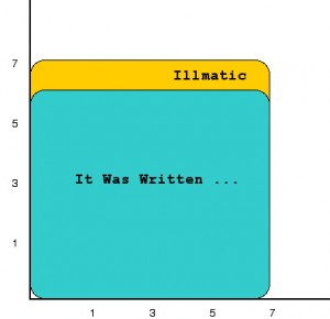 Fig 2 - The absolute worth of It Was Written ..., graphed against Illmatic