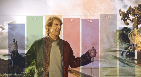 Michael Bay: A Quantitative Comparative Analysis