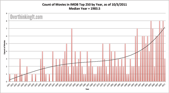 IMDb Top 250 Movies List Analysis, 4th Edition