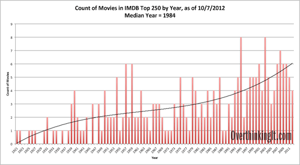 IMDb Top 250 Movies List Analysis, 5th Edition