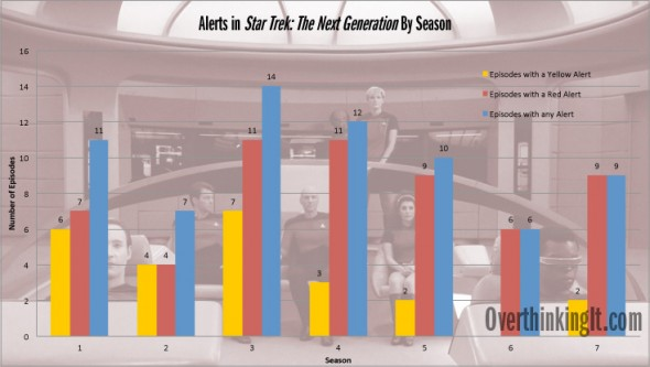 Stats Alert! Frequency of Yellow and Red Alerts in Star Trek: The Next Generation