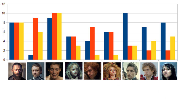 Can You Hear the People Graph Les Miserables?