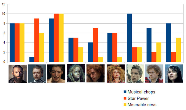 Les Mis Performance Chart
