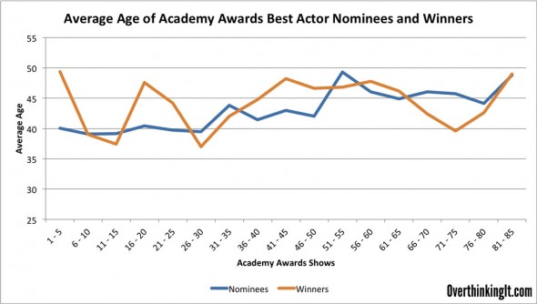 Best-Actor-Over-Time