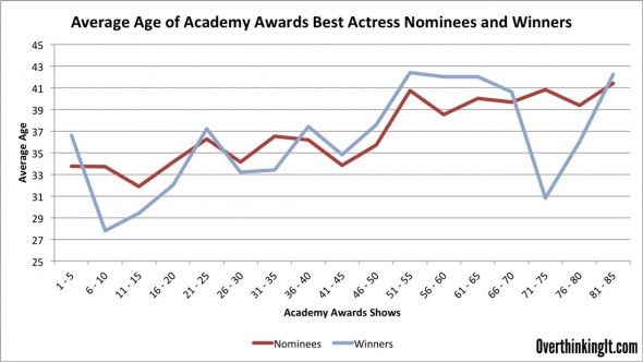 Best-Actress-Over-Time