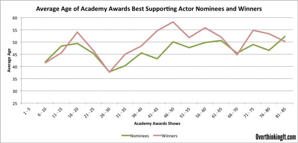 Best-Supporting-Actor-Over-Time