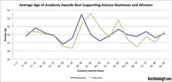 Best-Supporting-Actress-Over-Time