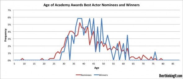 Frequency-Best-Actor