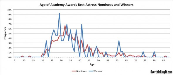 Frequency-Best-Actress