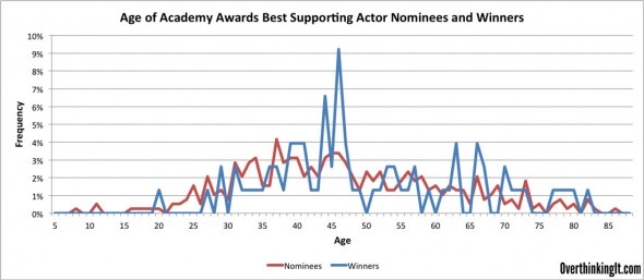 Frequency-Best-Supporting-Actor