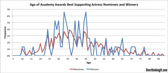 Frequency-Best-Supporting-Actress