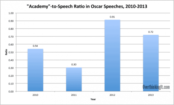 academy-speech-ratio