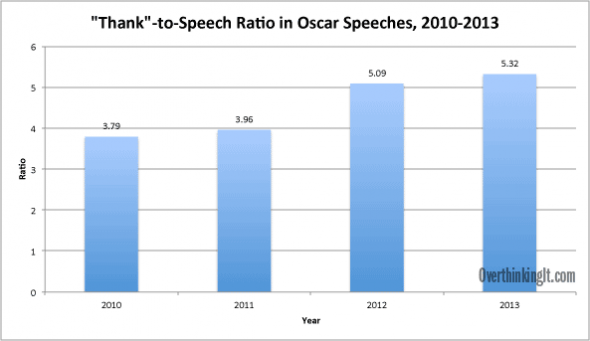 thank-speech-ratio