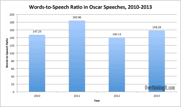 words-speech-ratio