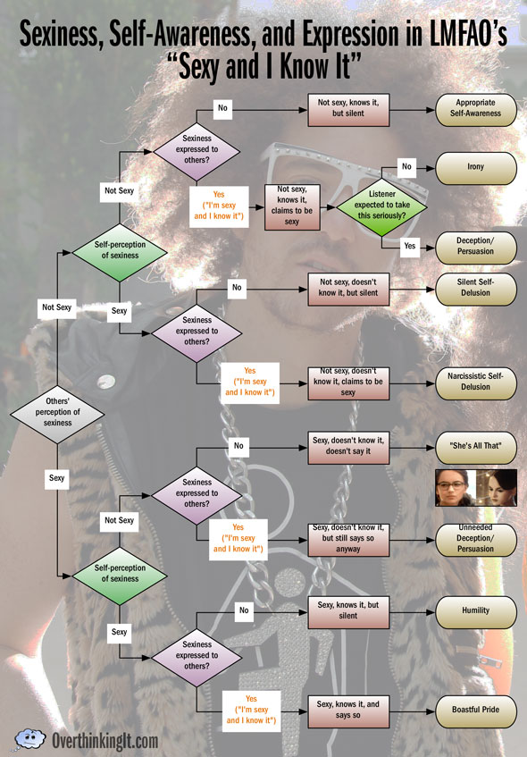 sexy-and-i-know-it-flow-chart-final-590